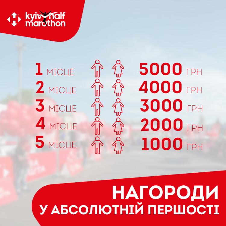 На Київському напівмарафоні виплатять призові у всіх вікових категоріях (ІНФОГРАФІКА) - фото 2