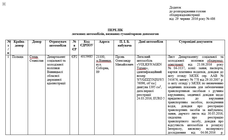 """Директор """"Вінницяліссервіс"""" відхрещується від новенького """"Фольцвагена"""", який йому прислали з Польщі як гуманітарку - фото 3"""