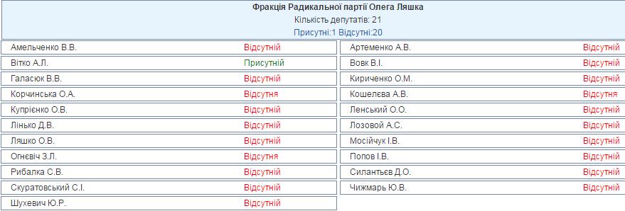 """Радикали"" масово прогулюють Раду через Мосійчука  - фото 1"