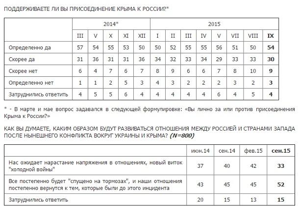 """Половина росіян більше не вважає себе з українцями """"одним народом"""" - фото 2"""
