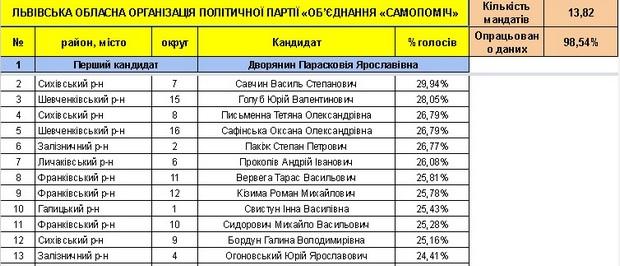 Хто став депутатами нової Львівської облради (СПИСОК) - фото 2