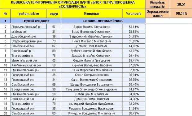 Хто став депутатами нової Львівської облради (СПИСОК) - фото 1