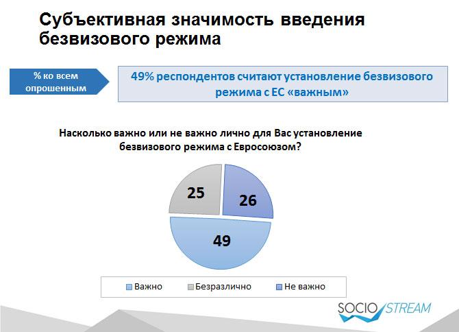 Майже половині українців потрібен безвіз з ЄС. Для заробітку та туризму - фото 1