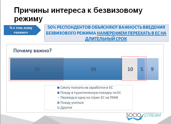 Майже половині українців потрібен безвіз з ЄС. Для заробітку та туризму - фото 2