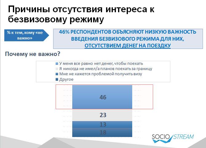 Майже половині українців потрібен безвіз з ЄС. Для заробітку та туризму - фото 3