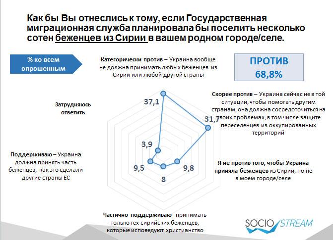 Більшість українців вважають, що Україні зараз не до сирійських біженців - фото 1