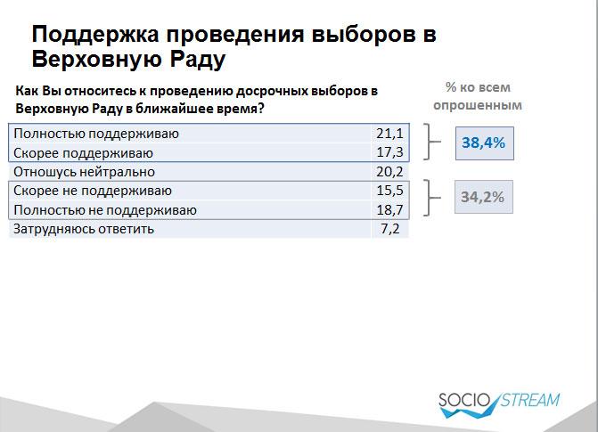 Лише третина українців хоче дострокових виборів Ради, - опитування - фото 1