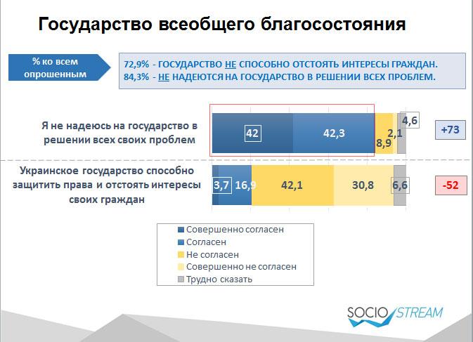 84% українців не розраховують, що держава вирішить їхні проблеми - фото 1