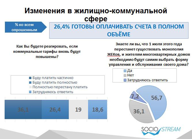 Тільки 1 з 4 українців готовий повністю платити за комуналку - фото 1