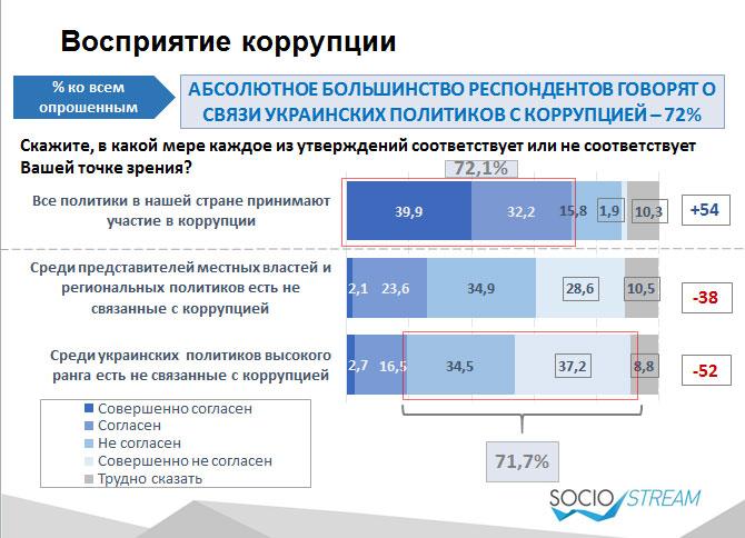 Більшість українців впевнені, що крадуть усі політики - фото 1