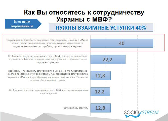 40% українців прагнуть перегляду умов отримання гройше від МВФ - фото 1