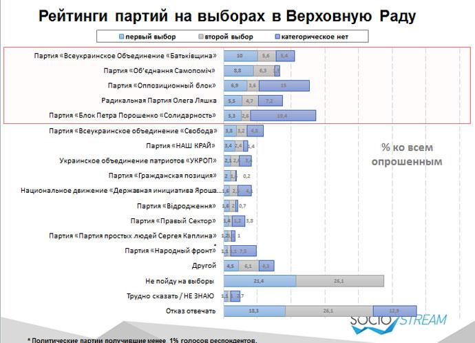 Прохідний бар'єр в Раду долають п'ять партій, - дослідження - фото 1