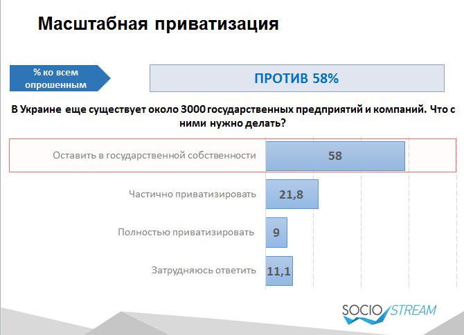 Більшість українців проти приватизації держпідприємств - фото 1
