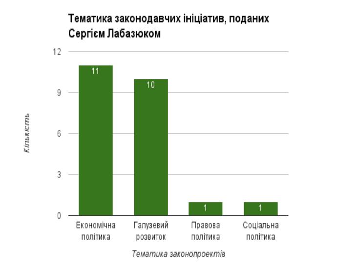 Мажоритарники від Хмельниччини ініціювали майже півтори сотні законопроектів - фото 4