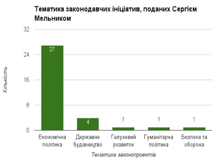 Мажоритарники від Хмельниччини ініціювали майже півтори сотні законопроектів - фото 6