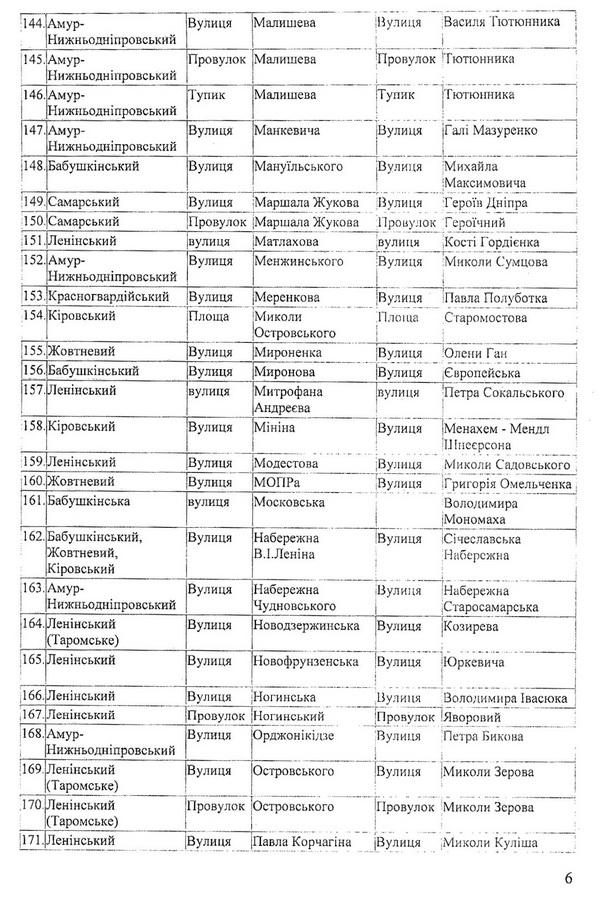 У Дніпропетровську перейменували більше двох сотень вулиць - фото 4