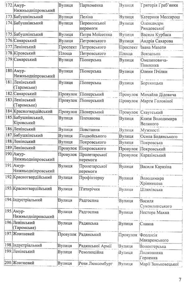 У Дніпропетровську перейменували більше двох сотень вулиць - фото 3