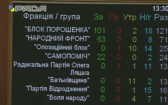 """""""Радикали"""" відмовились відправляти Вощевського у відставку - фото 1"""