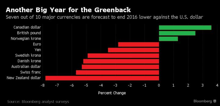 У 2016 році прогнозують рекордний стрибок американського долара - фото 1