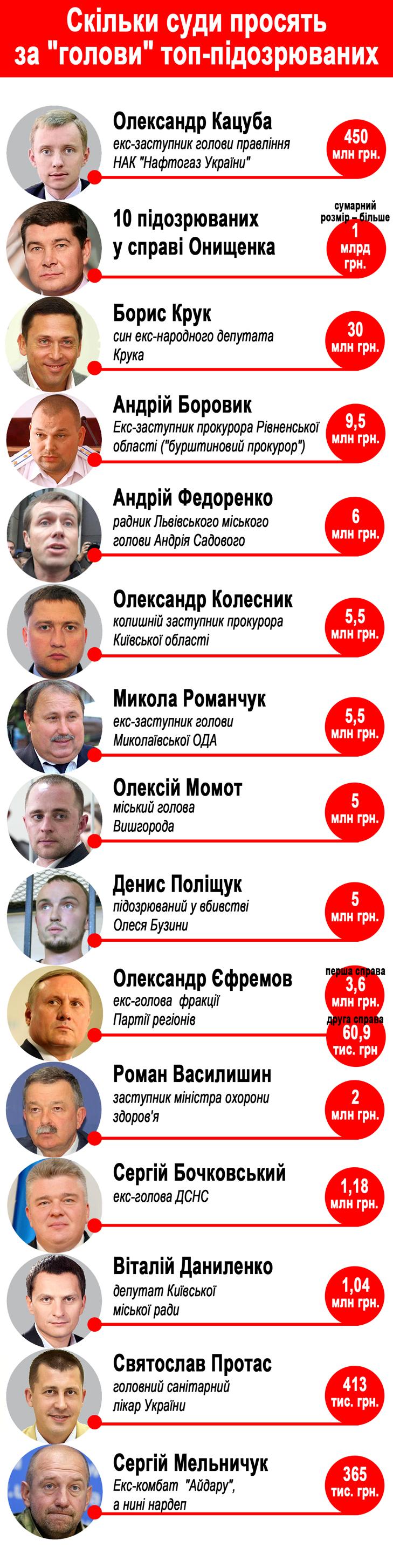 Скільки заплатили ТОП-15 українських в'язнів, щоб  вийти з тюрми (ІНФОГРАФІКА) - фото 1