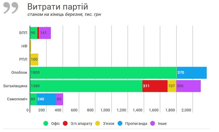 Скільки витрачають головні українські партії - фото 1