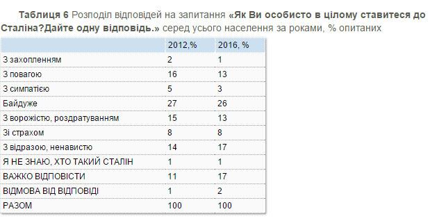 17% українців позитивно ставляться до діяльності Сталіна - фото 1