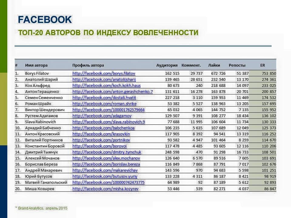 """Росіяни склали рейтинг блогерів у """"Фейсбуці"""". Українці – найрейтинговіші (СПИСОК) - фото 1"""