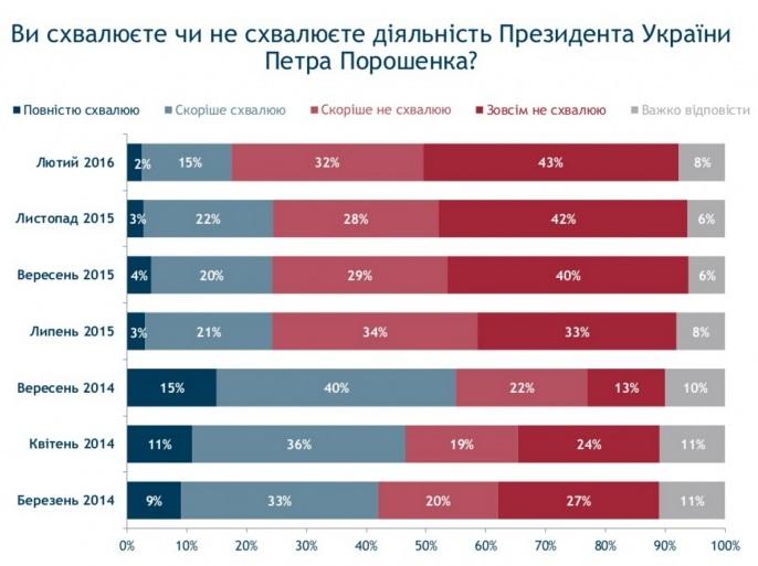 Рейтинги Порошенка, Яценюка та Ради обвалилися до мінімуму - фото 1