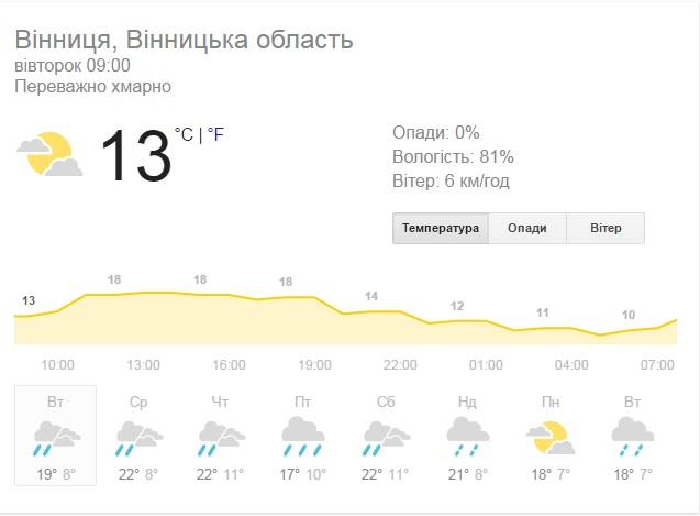 Сьогодні у Вінниці вдень дощитиме - фото 1