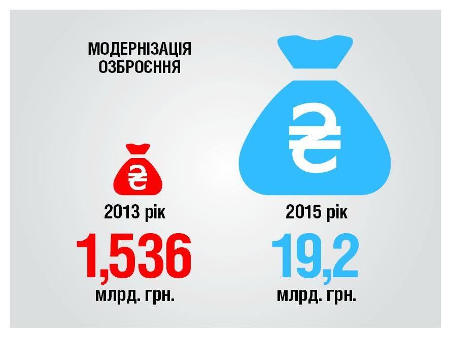 Порошенко обіцяє в 2016 році збільшити оборонний бюджет (ІНФОГРАФІКА) - фото 1
