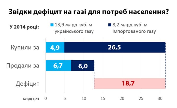 """Нафтогаз"""" показав дефіцит від продажу газу населенню - фото 1"""
