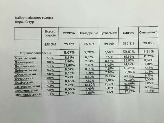 Горизбирком подсчитал 70% голосов на выборах мэра Киева: у Кличко 36,34%, Березы - 8,79%, Омельченко - 8,74% - Цензор.НЕТ 8409