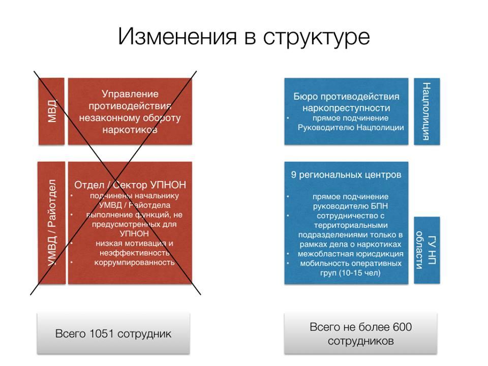 Аваков оголосив відбір кандидатів в Бюро протидії наркозлочинності - фото 6