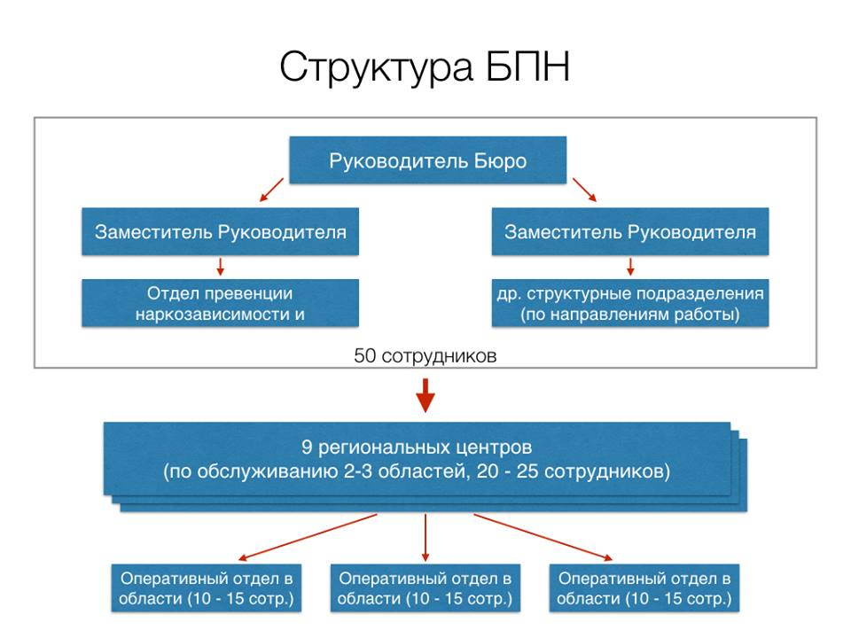 Аваков оголосив відбір кандидатів в Бюро протидії наркозлочинності - фото 4