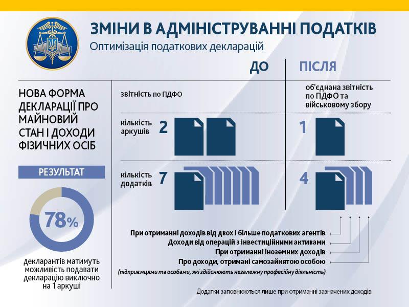 В Україні вводяться нові правила декларування доходів (ІНФОГРАФІКА) - фото 2