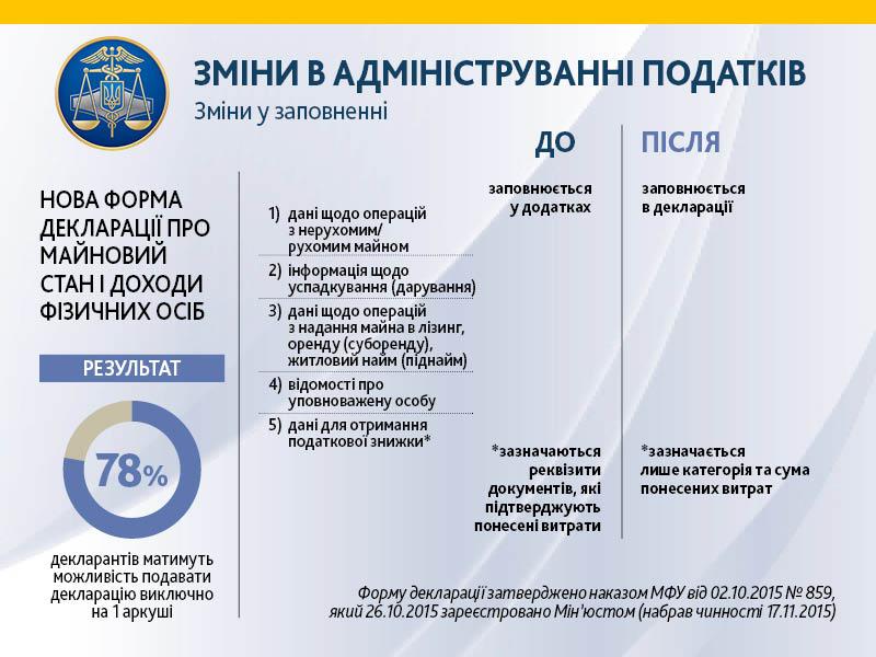 В Україні вводяться нові правила декларування доходів (ІНФОГРАФІКА) - фото 1