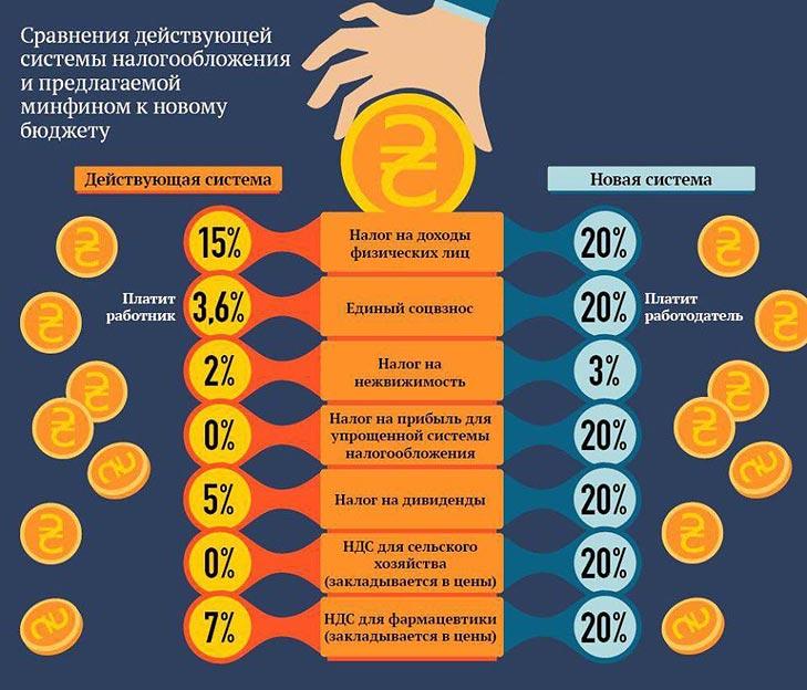 Податкова псевдореформа. Порошенку час готуватися до Податкового Майдану - фото 1