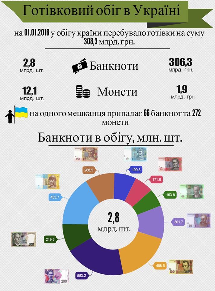У Нацбанку розповіли, скільки готівки на руках українців - фото 1