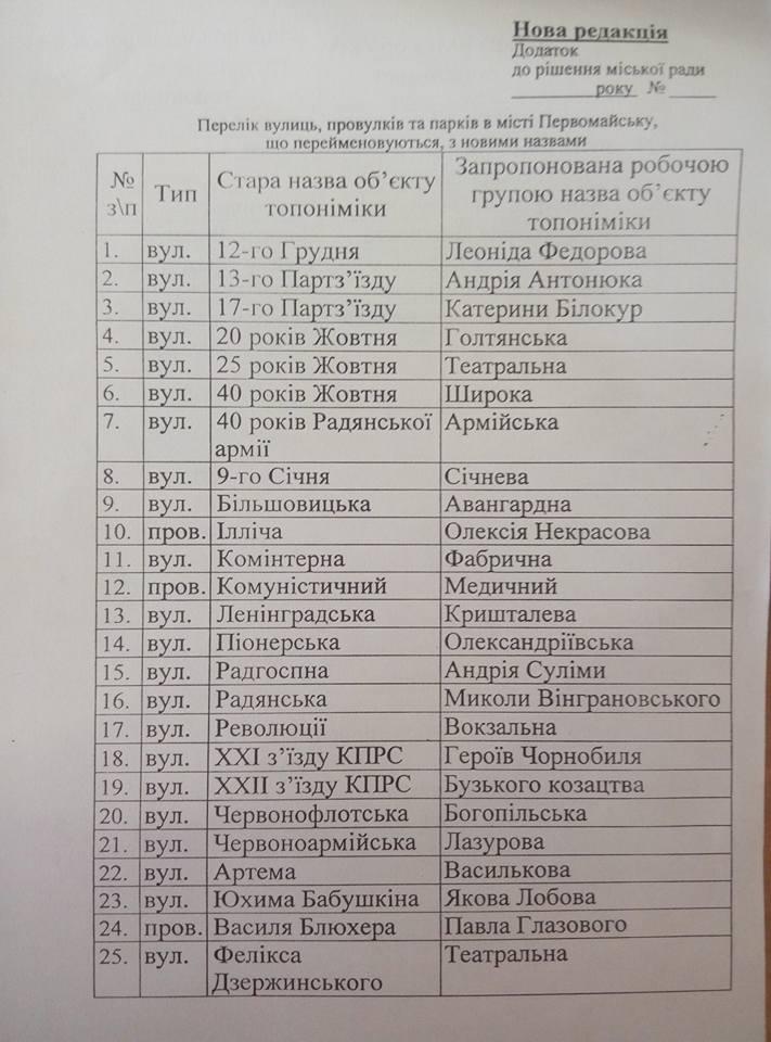 На Миколаївщині з порушенням процедур провели безлике перейменування - фото 1