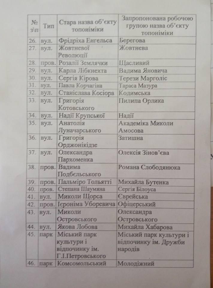 На Миколаївщині з порушенням процедур провели безлике перейменування - фото 2