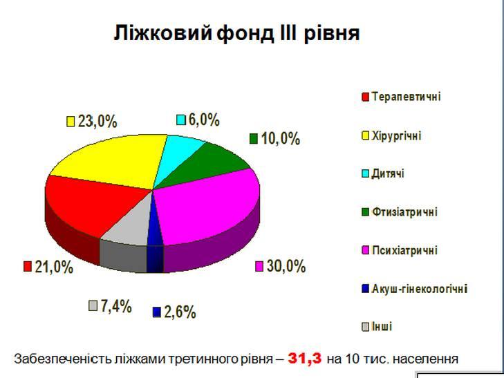 За розрахунками чиновників, третина госпіталізованих вінничан мають бути психічнохворими - фото 1