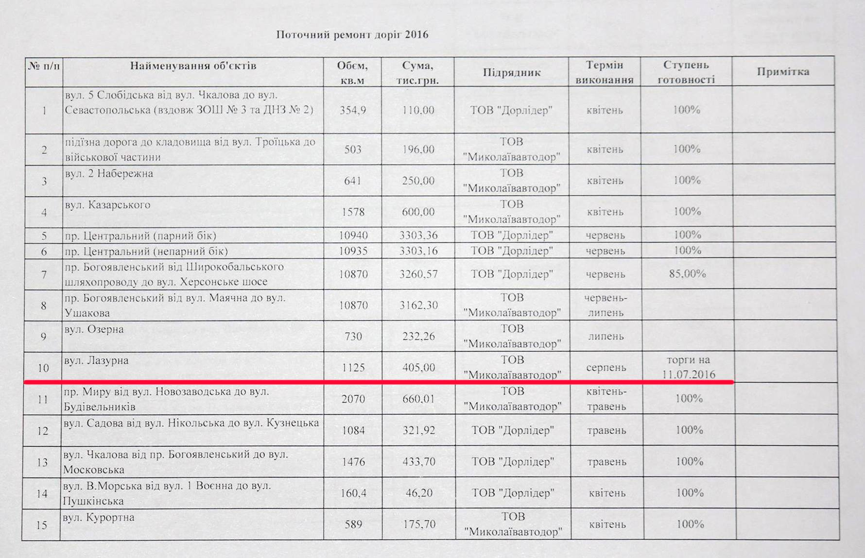 У Миколаєві без конкурсу визначили фірму, що ремонтуватиме дорогу за 405 тис. грн - фото 1