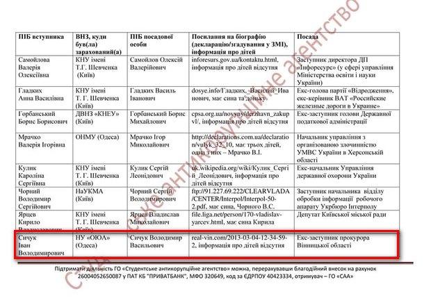 """Нащадок екс-заступника прокурора Вінниччини """"засвітився"""" на підробці результатів ЗНО - фото 1"""