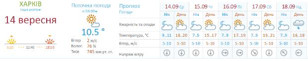 Харків покидає літня спека - фото 1