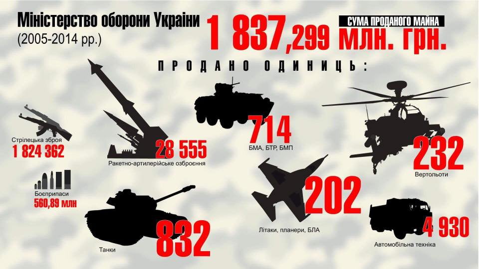 ГПУ оприлюднила шокуючі дані про розкрадання військового майна за 10 років - фото 1
