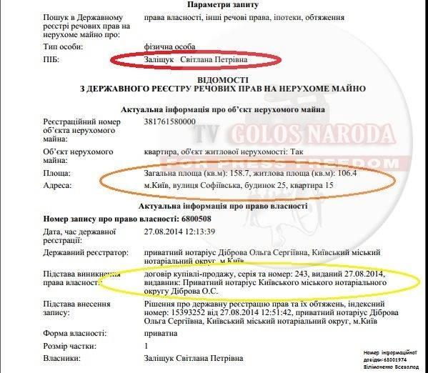 """Нардеп Заліщук """"спалилась"""" на """"елітці"""" слідом за Лещенком - фото 1"""