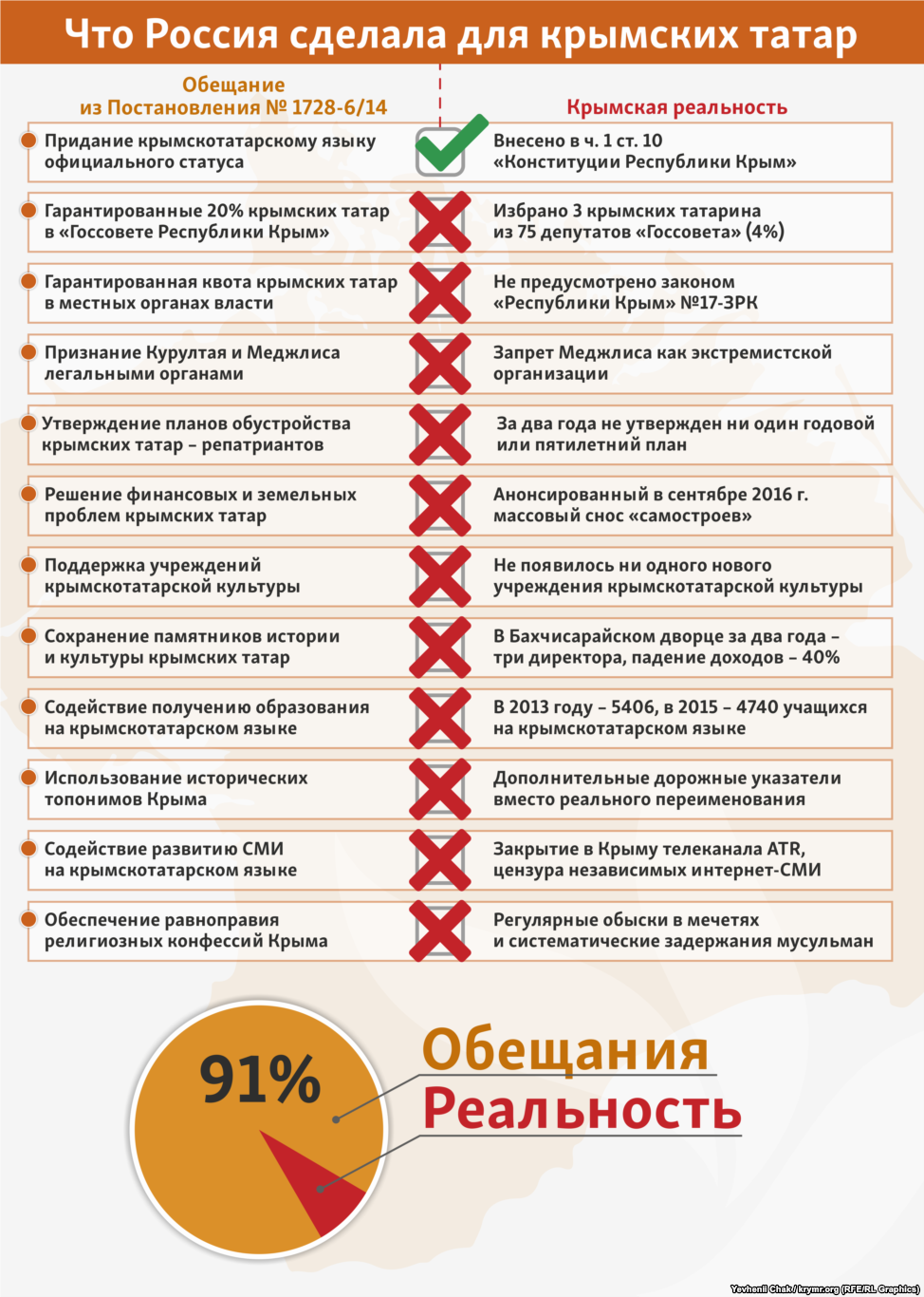Російські окупанти не виконали 91% обіцянок кримським татарам, - ЗМІ - фото 1