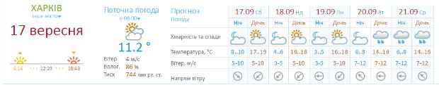 На Харківщину насуваються дощі, - Гідрометцентр - фото 1