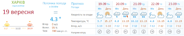 У Харкові сонячно, завтра – злива - фото 1