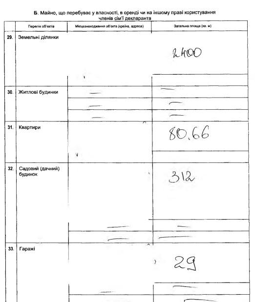 Стало відомо, скільки мільйонів та авто задекларував Порошенко (ДОКУМЕНТ) - фото 4